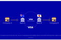 Visa Introduces International B2B Payment Solution Built on Chain's Blockchain Technology