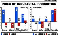 Industrial output contracts 1.8 % in October
