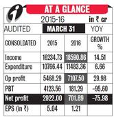 ICICI Net at 10-year Low on Bad Loan Provisioning