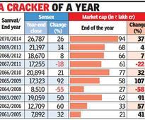 Sensex gains 26% since last Diwali