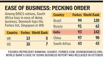 Ease of doing business: India is 93rd on Forbes list