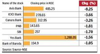 Axis Bank, ICICI Bank shares plunge, cause CNX Bank Nifty to log worst fall in 2-weeks