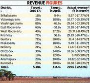 Land transactions at standstill in Andhra Pradesh