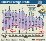 Trade deficit narrowed to $9.22 bn, says official data