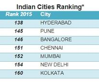 Hyderabad in India emerges as the city with best quality of living