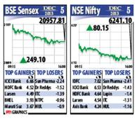 Exit poll results propel Sensex up with 250-points
