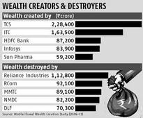 RIL, RCom, MMTC among biggest wealth destroyers in '08-13