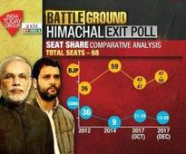 Himachal results LIVE: Early leads for BJP in 1st trends