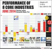 Infrastructure Sector Growth Hits 9-month High in June